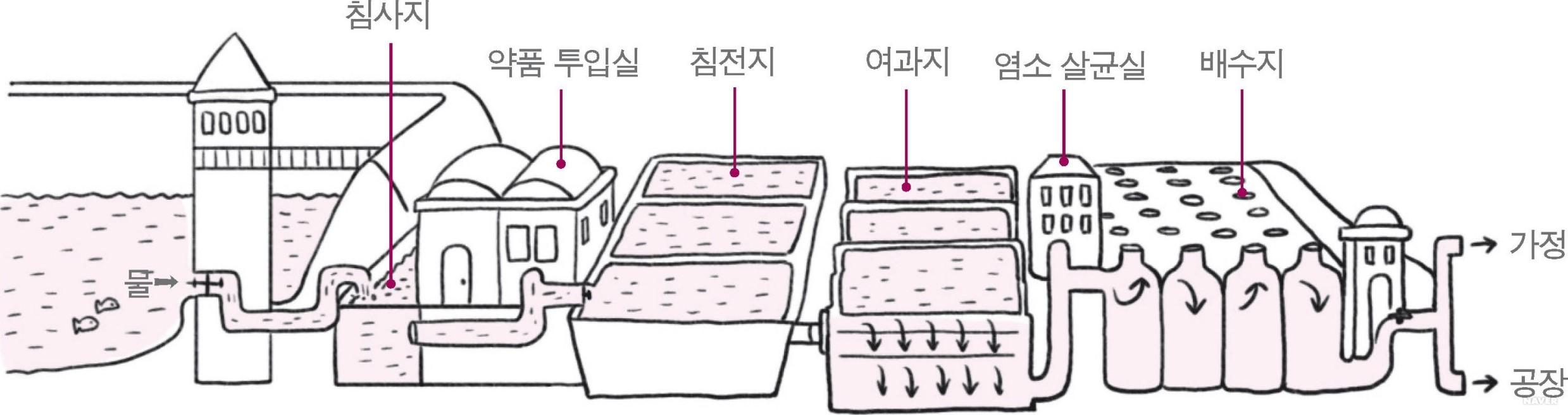 수돗물의 정수 과정